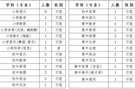 2019年北京师范大学福清附属学校招聘教师49人公告